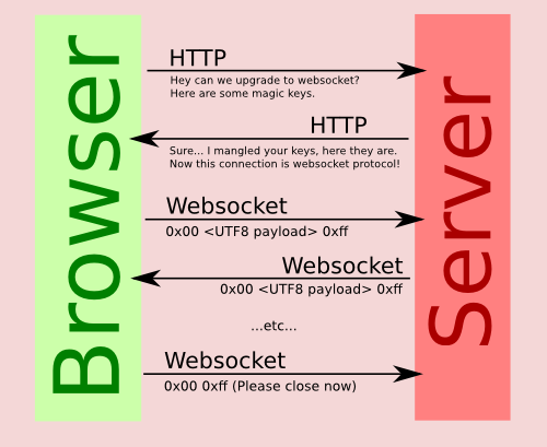 websocket-lifecycle