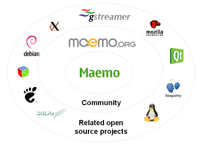 maemo_overview