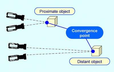 3dconvergence