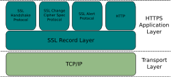 1in9ui5t_HTTPS_Application_Layer