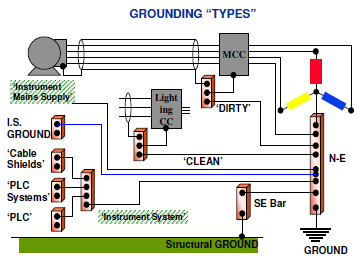 proper grounding  instrument  control systems