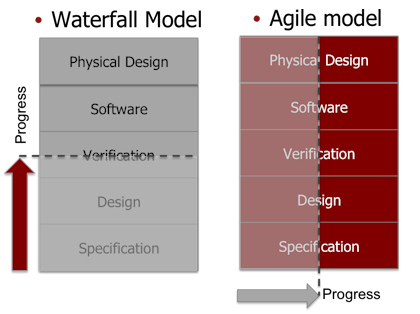 Agile hardware development for Difference between agile and waterfall model