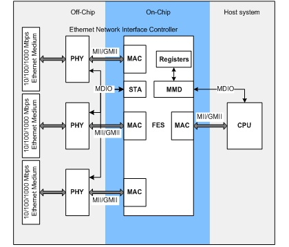 block diagram switch tear-down of an hp procurve 2824 ethernet switch